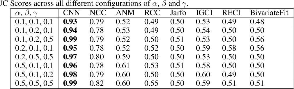 Figure 3 for Causal inference using deep neural networks