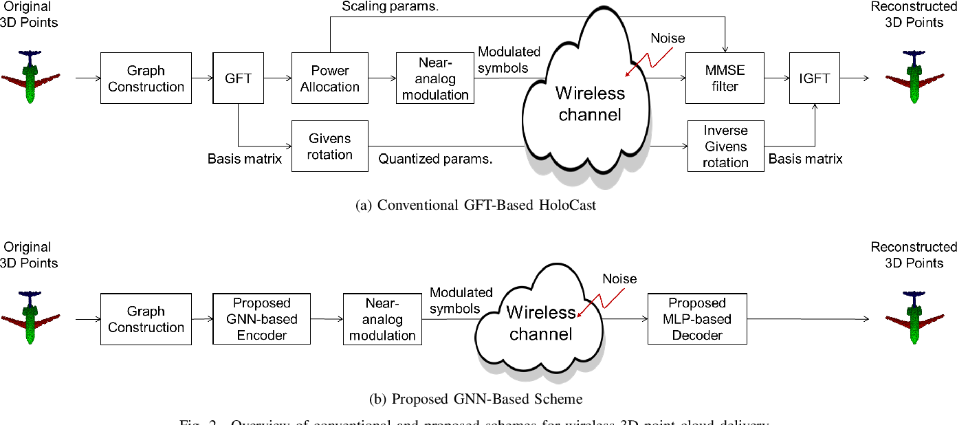 Figure 2 for Wireless 3D Point Cloud Delivery Using Deep Graph Neural Networks