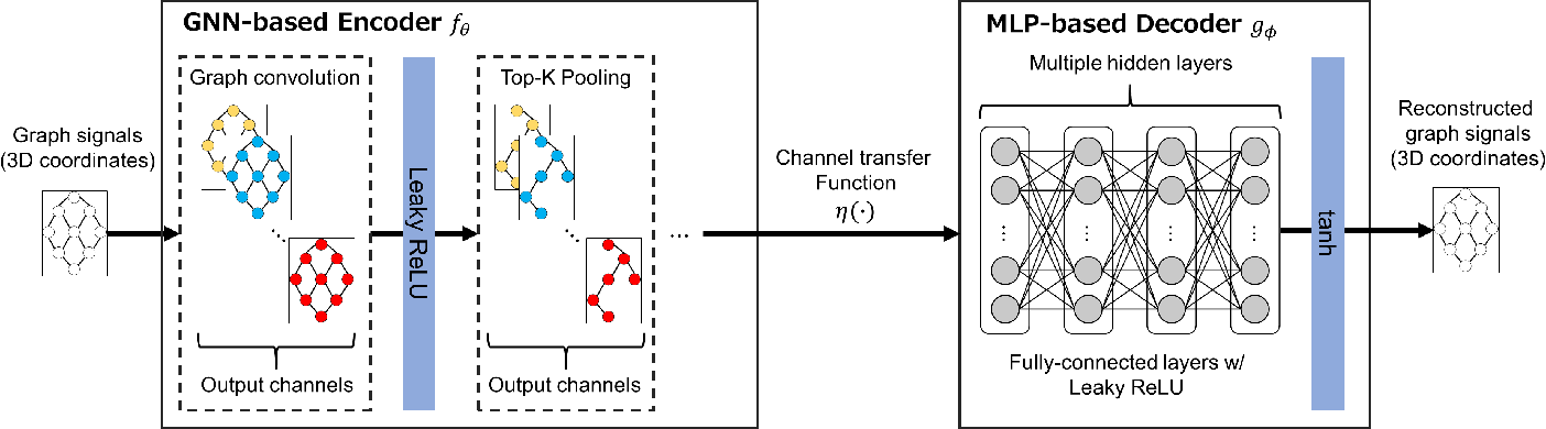 Figure 3 for Wireless 3D Point Cloud Delivery Using Deep Graph Neural Networks