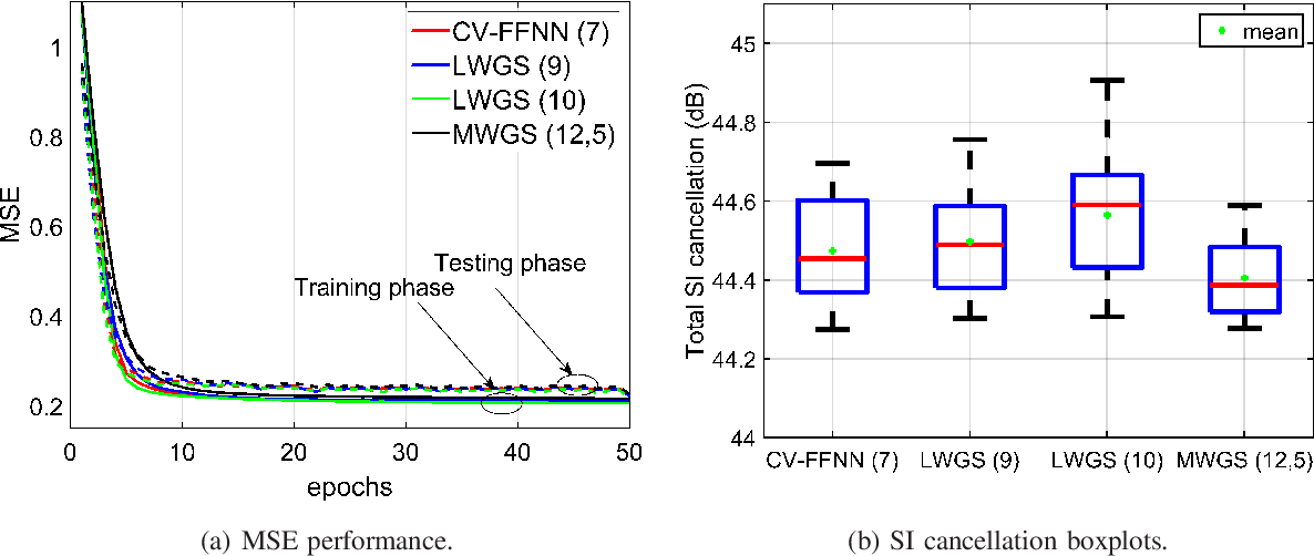 Figure 4 for Low Complexity Neural Network Structures for Self-Interference Cancellation in Full-Duplex Radio