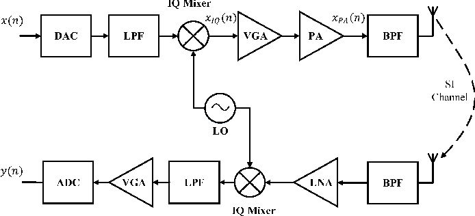 Figure 1 for Low Complexity Neural Network Structures for Self-Interference Cancellation in Full-Duplex Radio