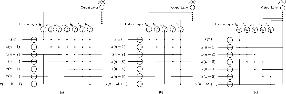 Figure 2 for Low Complexity Neural Network Structures for Self-Interference Cancellation in Full-Duplex Radio