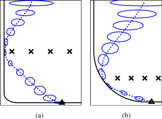 Figure 1 for A Scalable Method for Solving High-Dimensional Continuous POMDPs Using Local Approximation