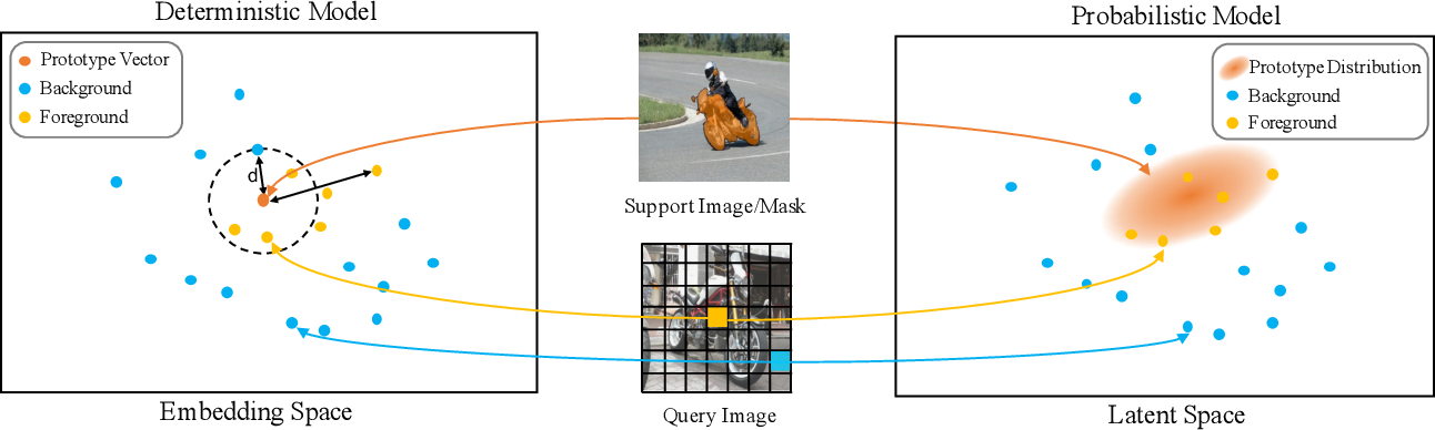 Figure 1 for Attentional Prototype Inference for Few-Shot Semantic Segmentation
