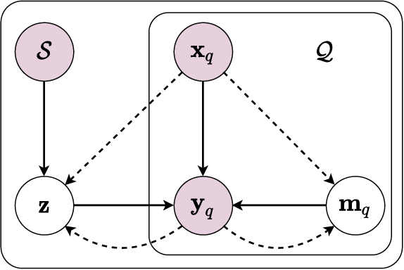 Figure 3 for Attentional Prototype Inference for Few-Shot Semantic Segmentation