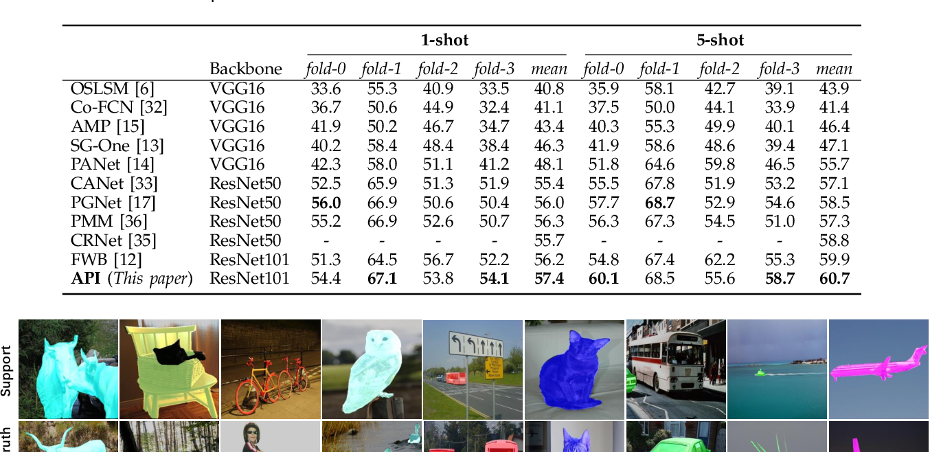 Figure 2 for Attentional Prototype Inference for Few-Shot Semantic Segmentation