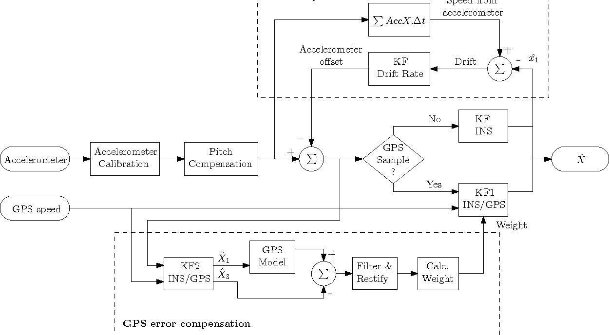 figure 1 from vehicle speed estimation using gps riss (reducedFig Fig 1 Schematic For The Vehicle Speed Sensor Circuit #13