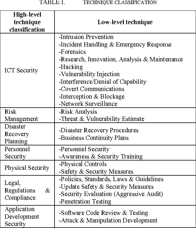 PDF] UML Modelling Of Network Warfare Examples - Semantic Scholar