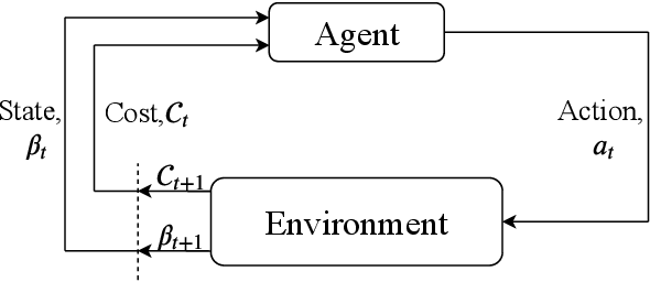 Figure 3 for Privacy-Aware Time-Series Data Sharing with Deep Reinforcement Learning