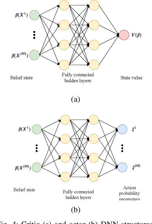 Figure 4 for Privacy-Aware Time-Series Data Sharing with Deep Reinforcement Learning