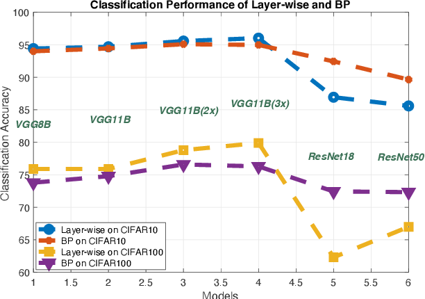 Figure 1 for Why Layer-Wise Learning is Hard to Scale-up and a Possible Solution via Accelerated Downsampling