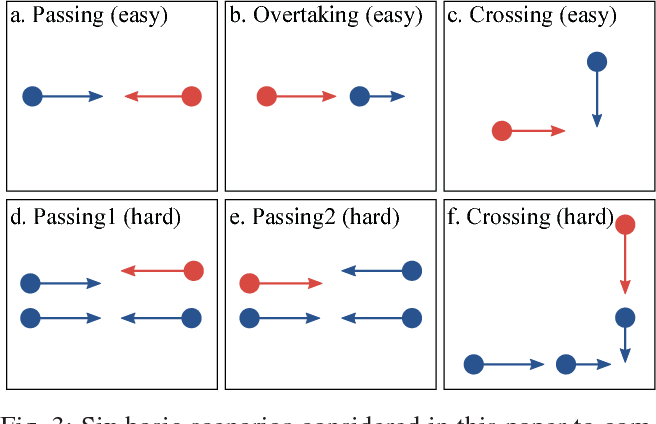 Figure 3 for Socially Compliant Navigation through Raw Depth Inputs with Generative Adversarial Imitation Learning