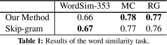 Figure 1 for Joint Learning of the Embedding of Words and Entities for Named Entity Disambiguation