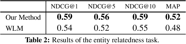 Figure 2 for Joint Learning of the Embedding of Words and Entities for Named Entity Disambiguation