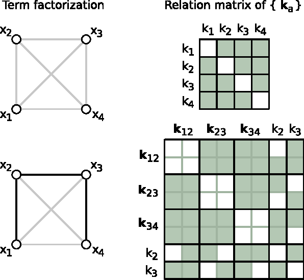 Figure 3 for Perturbative Corrections for Approximate Inference in Gaussian Latent Variable Models