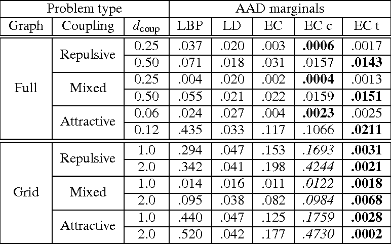 Figure 2 for Perturbative Corrections for Approximate Inference in Gaussian Latent Variable Models