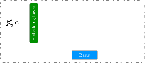 Figure 1 for Improving Federated Relational Data Modeling via Basis Alignment and Weight Penalty