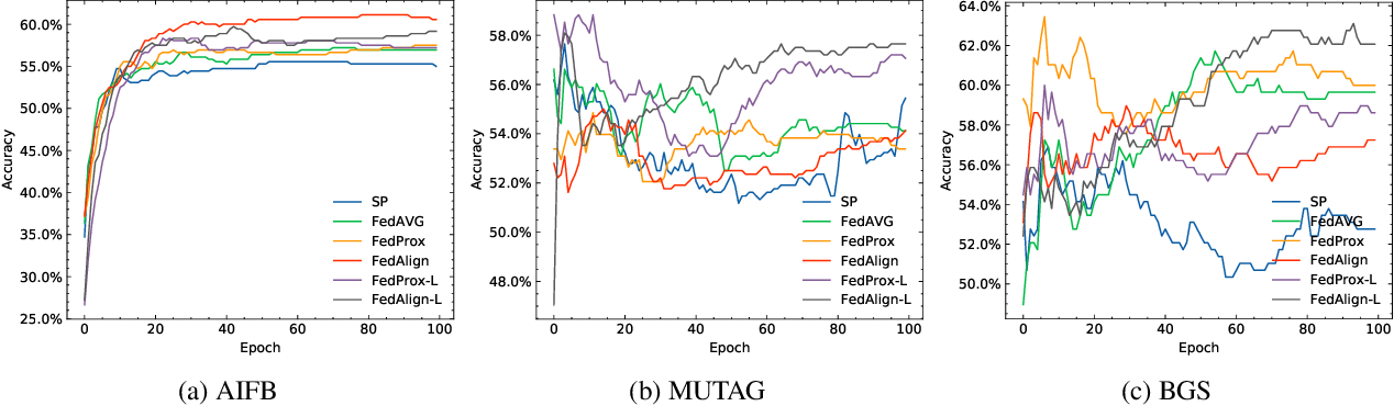 Figure 4 for Improving Federated Relational Data Modeling via Basis Alignment and Weight Penalty