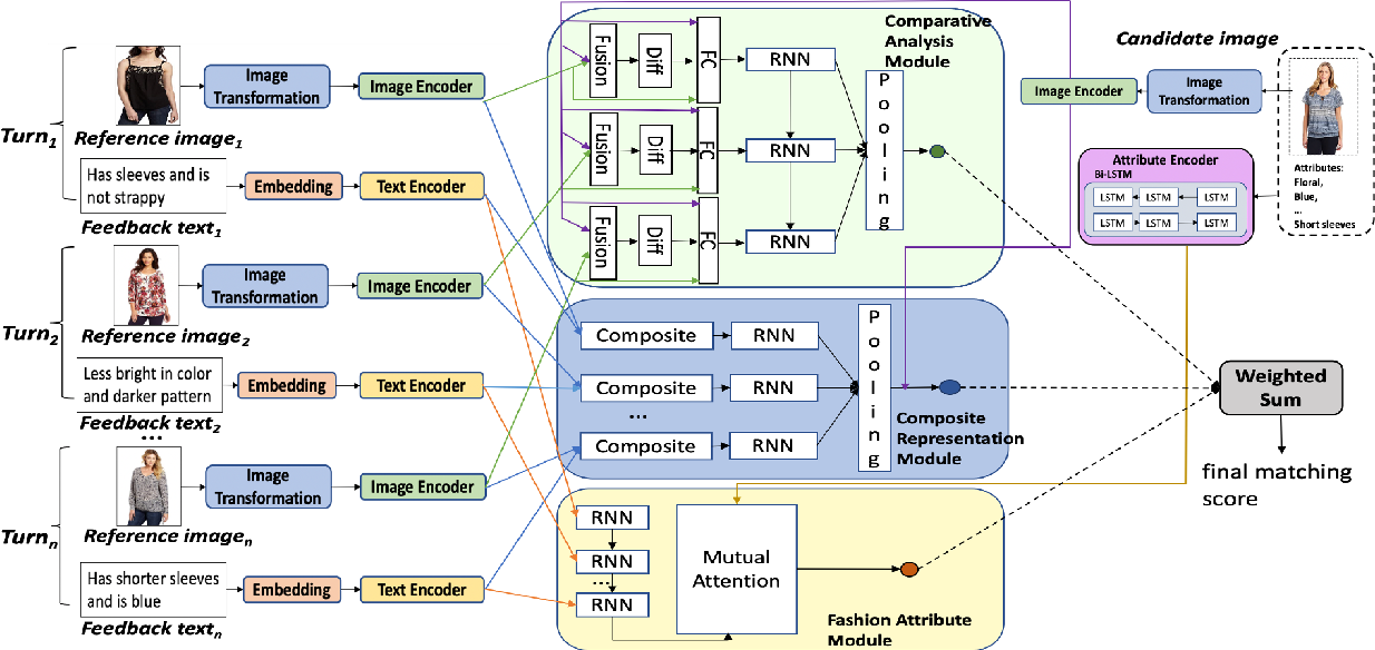 Figure 3 for Conversational Fashion Image Retrieval via Multiturn Natural Language Feedback