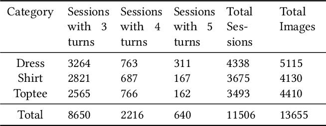 Figure 2 for Conversational Fashion Image Retrieval via Multiturn Natural Language Feedback