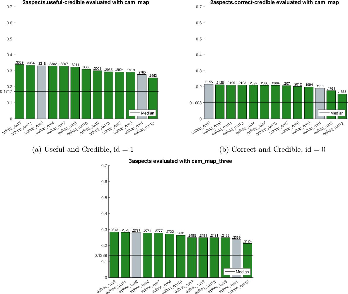 Figure 4 for University of Copenhagen Participation in TREC Health Misinformation Track 2020