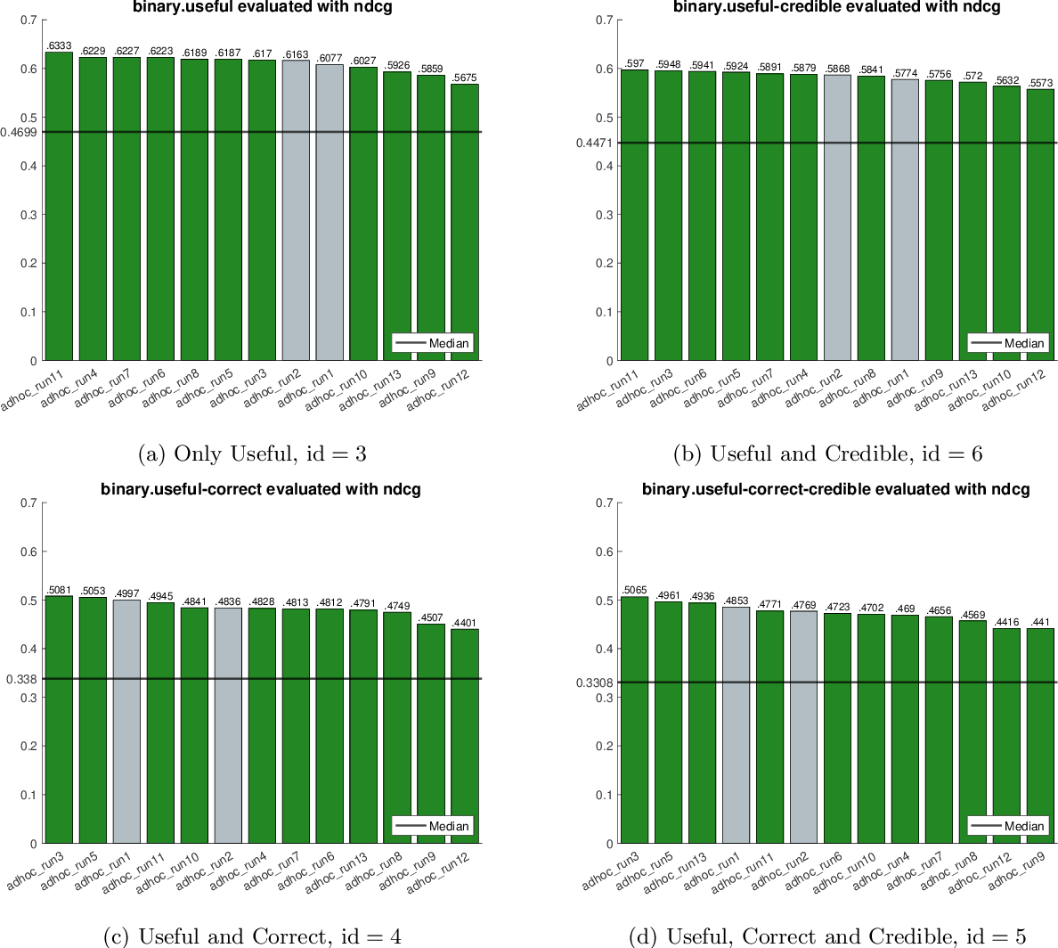 Figure 2 for University of Copenhagen Participation in TREC Health Misinformation Track 2020