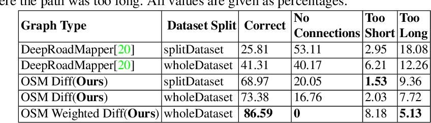Figure 4 for CNN-Based Semantic Change Detection in Satellite Imagery