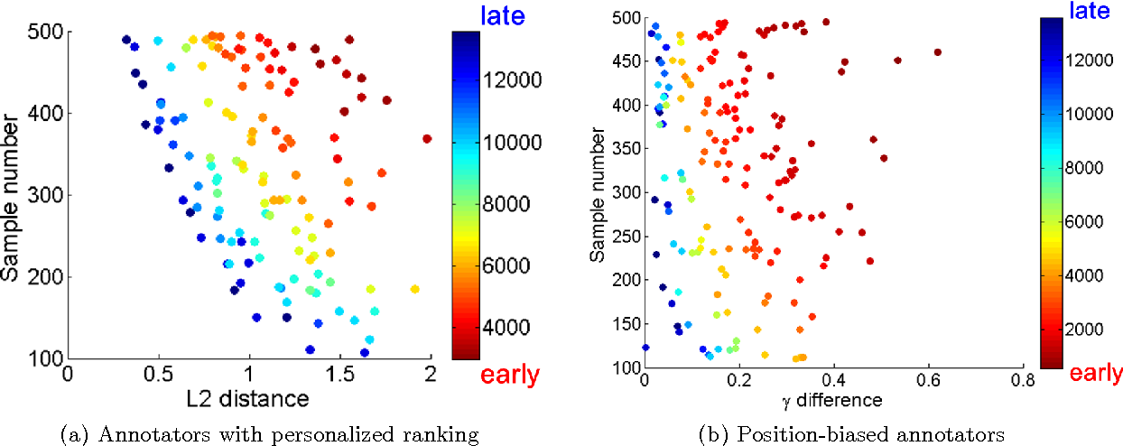 Figure 3 for Parsimonious Mixed-Effects HodgeRank for Crowdsourced Preference Aggregation