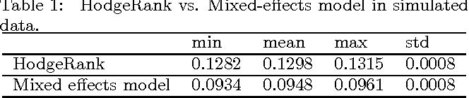 Figure 2 for Parsimonious Mixed-Effects HodgeRank for Crowdsourced Preference Aggregation