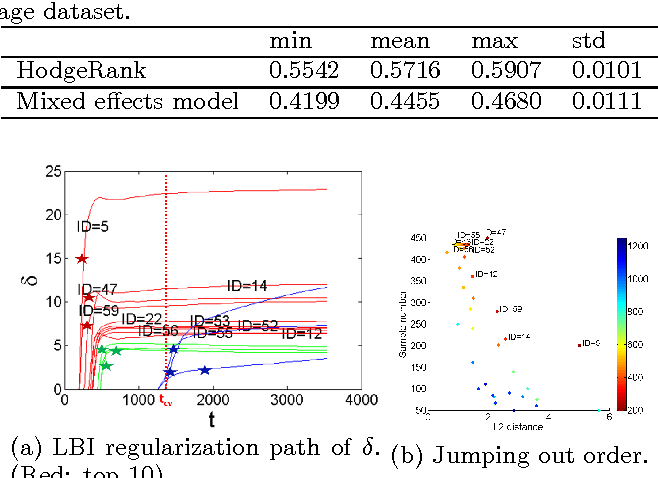 Figure 4 for Parsimonious Mixed-Effects HodgeRank for Crowdsourced Preference Aggregation