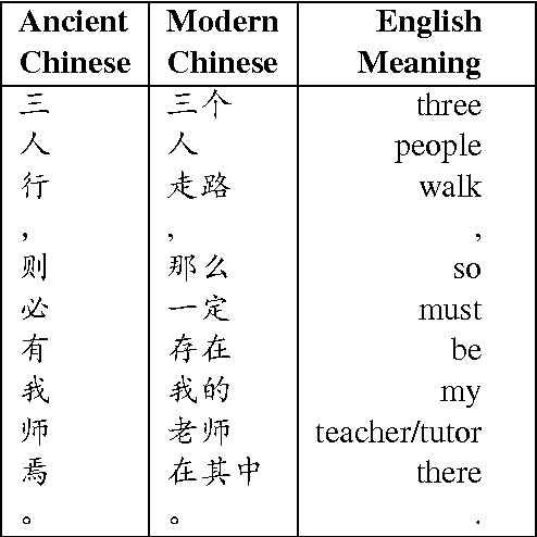 English To Chinese Translation How Chinese Character Matters