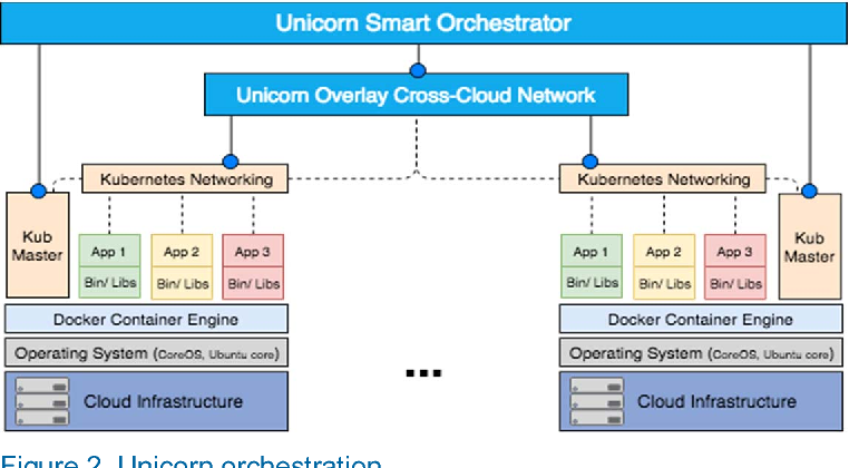 Microservice Orchestration Engine