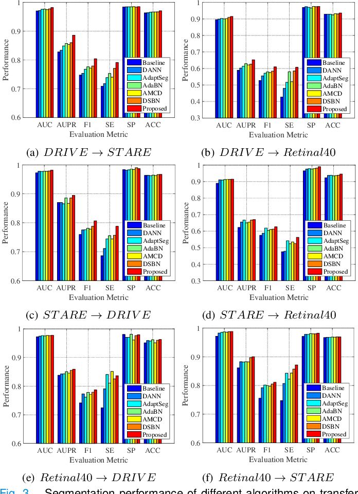 Figure 3 for Unsupervised Domain Adaptation for Retinal Vessel Segmentation with Adversarial Learning and Transfer Normalization