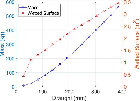 Figure 4 for Roboat II: A Novel Autonomous Surface Vessel for Urban Environments