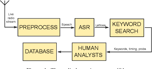 Figure 1 for Automatic Speech Recognition for Humanitarian Applications in Somali