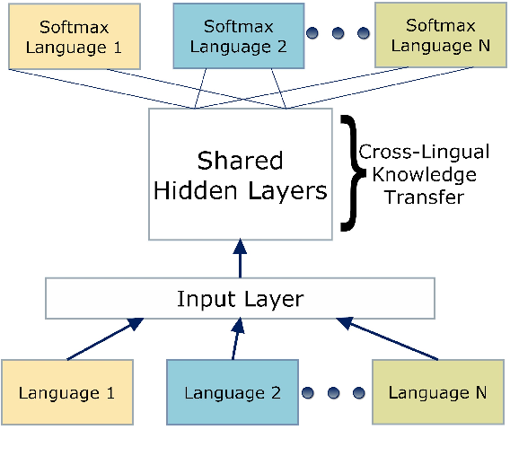 Figure 4 for Automatic Speech Recognition for Humanitarian Applications in Somali