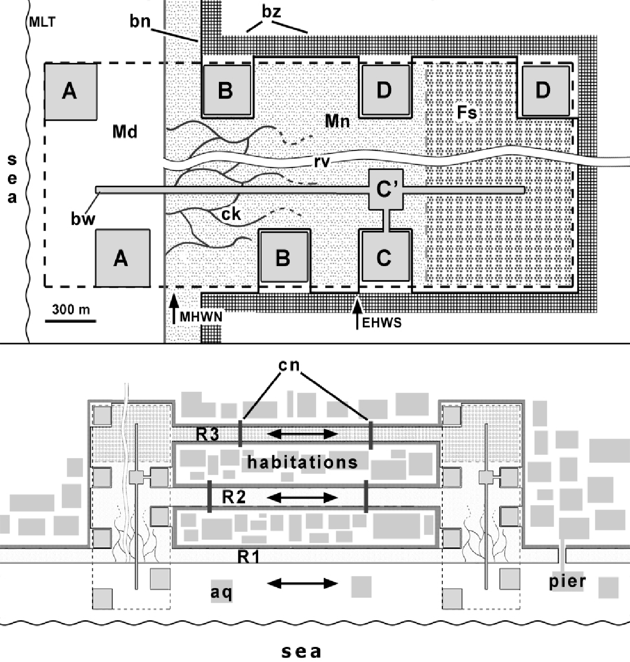 Figure 5 from Watershed Management and 'Ecotonal Networks'  A