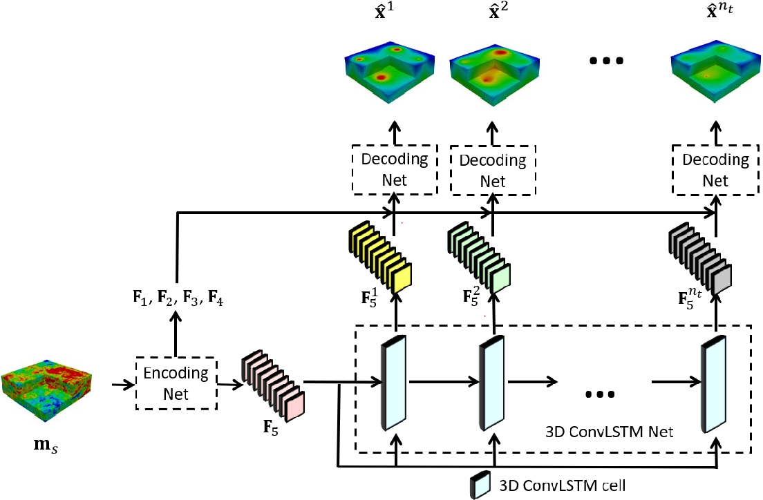 Figure 4 for Deep-learning-based coupled flow-geomechanics surrogate model for CO$_2$ sequestration