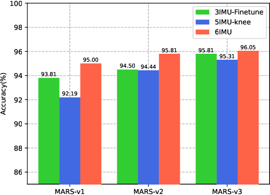 Figure 2 for MARS: Mixed Virtual and Real Wearable Sensors for Human Activity Recognition with Multi-Domain Deep Learning Model