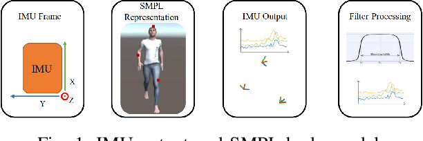 Figure 1 for MARS: Mixed Virtual and Real Wearable Sensors for Human Activity Recognition with Multi-Domain Deep Learning Model
