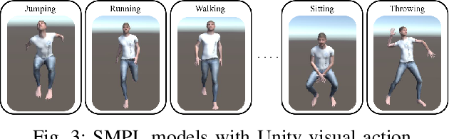 Figure 4 for MARS: Mixed Virtual and Real Wearable Sensors for Human Activity Recognition with Multi-Domain Deep Learning Model