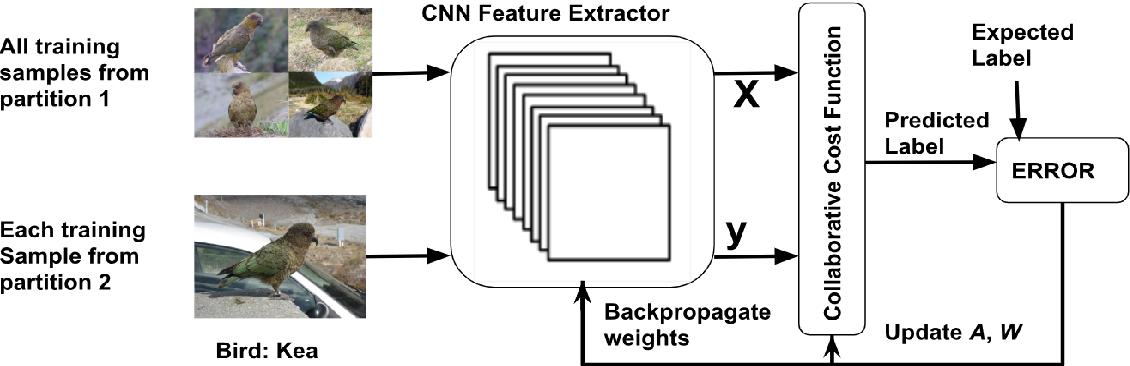 Figure 3 for CoCoNet: A Collaborative Convolutional Network