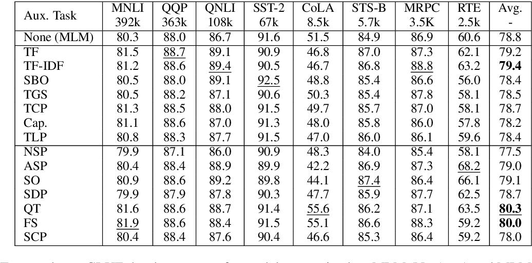 Figure 1 for On Losses for Modern Language Models