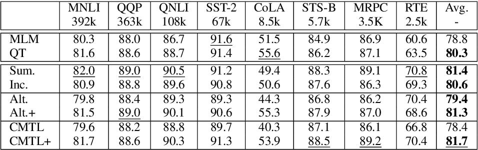 Figure 3 for On Losses for Modern Language Models