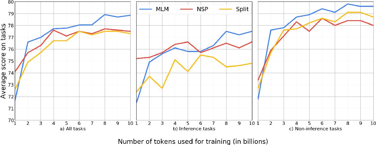 Figure 4 for On Losses for Modern Language Models