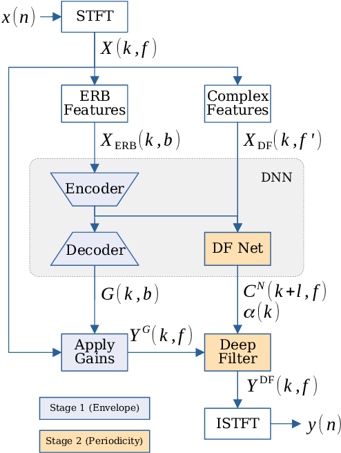 Figure 1 for DeepFilterNet: A Low Complexity Speech Enhancement Framework for Full-Band Audio based on Deep Filtering