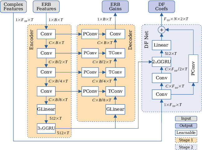 Figure 3 for DeepFilterNet: A Low Complexity Speech Enhancement Framework for Full-Band Audio based on Deep Filtering