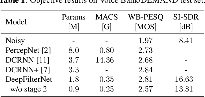 Figure 2 for DeepFilterNet: A Low Complexity Speech Enhancement Framework for Full-Band Audio based on Deep Filtering