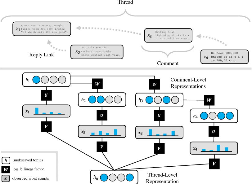 Figure 1 for Modeling Online Discourse with Coupled Distributed Topics