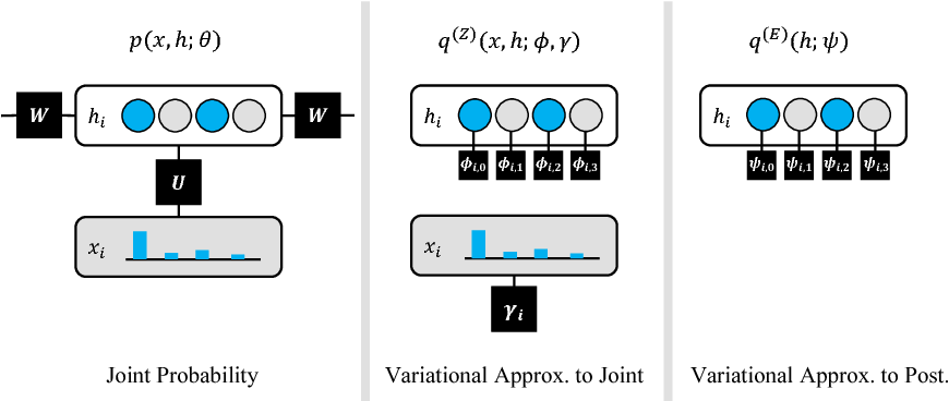 Figure 3 for Modeling Online Discourse with Coupled Distributed Topics